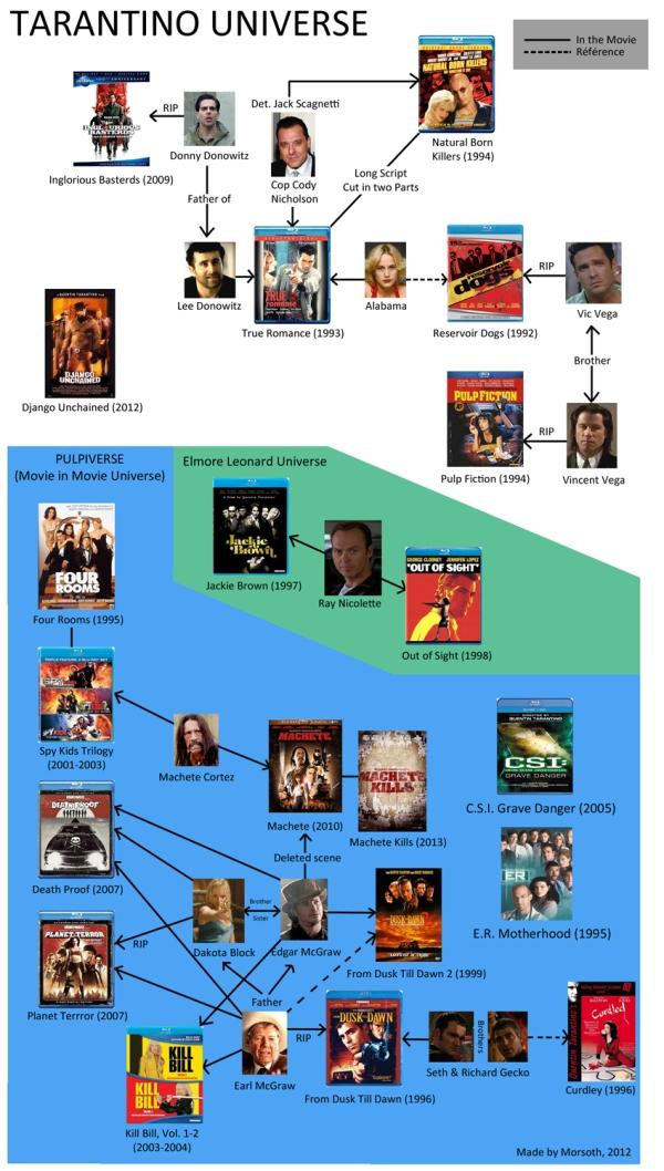 movie universe 1